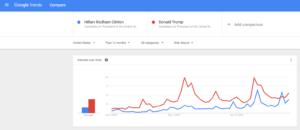 représentation graphique par google trends